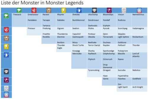 Monster Legends Liste als Bild