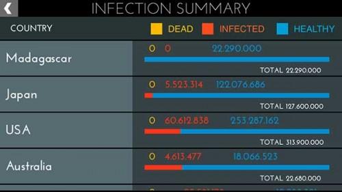 Verbreitung der Krankheit in Infection: Noch ist Madagaskar nicht infiziert, wir warten noch bis unsere Krankheit ersichtlich wird