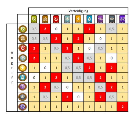 DIe Tabelle zeigt die Stärken und Schwächen der Tiere in Kung Fu Pets