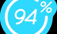 94 Prozent Level 91 bis 95 Lösung