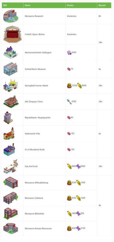 Übersicht über alle Gebäude, die durch das Simpsons Springfield Terwilligers Event hinzugekommen sind