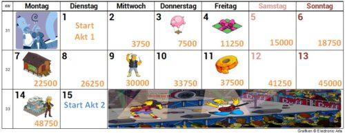 Akt 1 Kalender mit Zeitplan für das Homerpalooza Simpsons Springfield Event