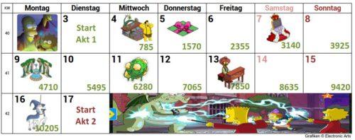 Im Kalender siehst du, wieviele Zauberstäbe du haben musst, um alle Preise in Akt 1 des THOH 2017 Events freizuschalten