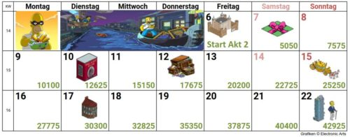 Kalender für Akt 2 - Soviele Juwelen musst du im Jobs Event sammeln, um alle Preise freizuschalten