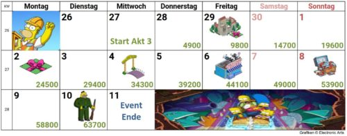 Simpsons Springfield Itchy & Scratchy Land Akt 3 Kalender - Die Preise