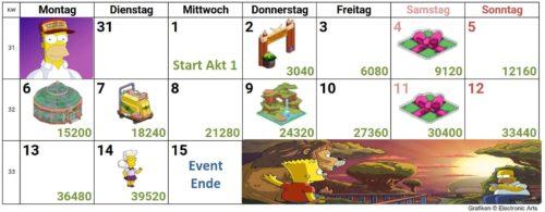 Simpsons Springfield Moes Arche Akt 1 Kalender: So schaffst du alle Preise