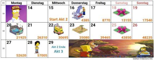 Simpsons Springfield Moes Arche Akt 2 Kalender: So schaffst du alle Preise