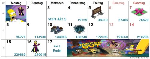 Simpsons Springfield Treehouse of Horror XXIX 2018 Akt 1 Kalender: So schaffst du alle Preise