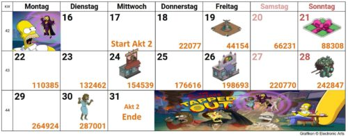 Simpsons Springfield Treehouse of Horror XXIX 2018 Akt 2 Kalender: So schaffst du alle Preise